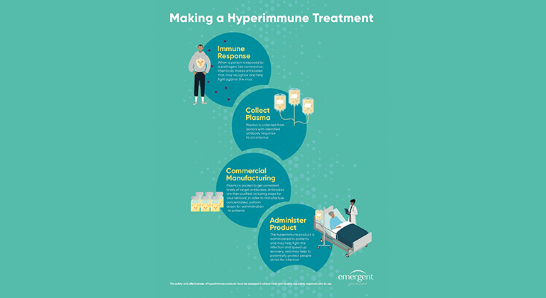 Making a Hyperimmune Treatment