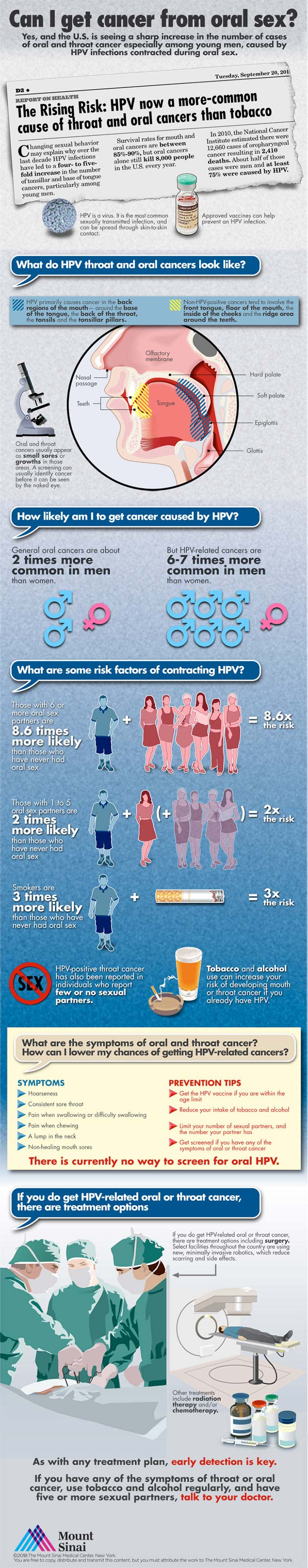 HPV Oral Cancer Infographic | Mount Sinai - New York