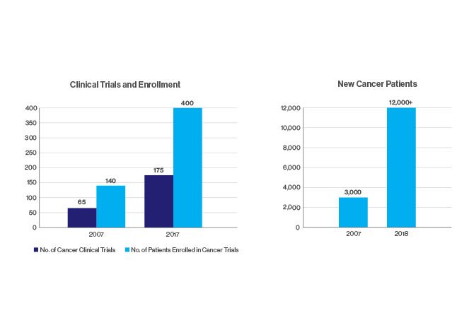 Two charts titled Clinical Trials and Enrollment and New Cancer Patients