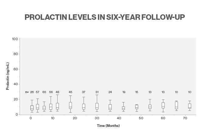 A chart showing when medically treated transgender women were followed for up to six years, prolactin levels were found to remain stable (p > 0.05). Reprinted with permission from AACE. Endocrine Practice Vol 24 No. 7 July 2018.