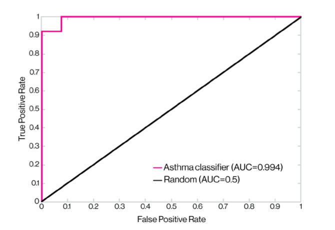 Receiver operating characteristic (ROC) curve of the predictions generated by applying the asthma classifier
