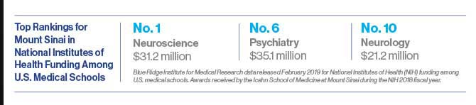 A chart titled Top Rankings for Mount Sinai in National Institutes of Health Funding Among U.S. Medical Schools