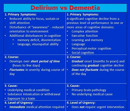 Delirium vs Dementia graphic