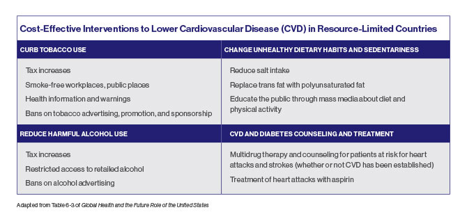 A chart titled Cost-Effective Interventions to Lower Cardiovascular Disease (CVD) in Resource-Limited Countries