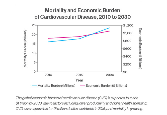 Chart showing that the global economic burden of cardiovascular disease