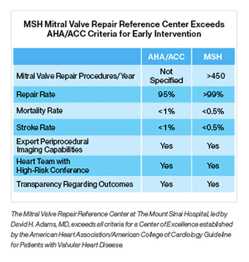 A chart showing the Mitral Valve Repair Reference Center at The Mount Sinai Hospital