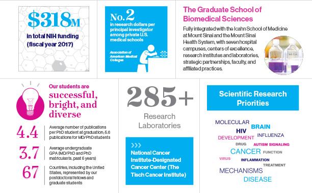 Health And Nature Research Grad School
