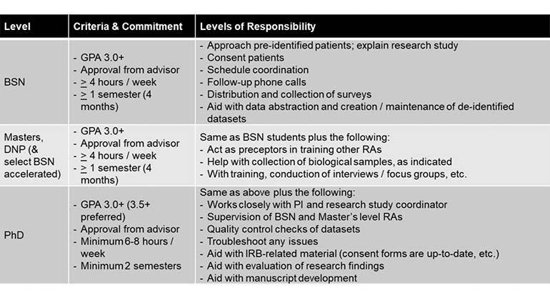 Research Assistant Program | Mount Sinai - New York